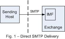 Direct SMTP Delivery
