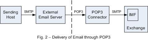 Delivery of Email through POP3