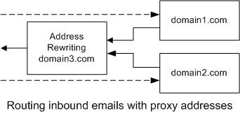 Inbound using Email Address Proxy